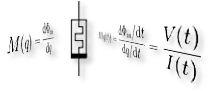 Fórmulas e desenho representativo do Memristor