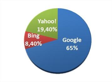 Apesar da parceria, o Google ainda lidera as buscas dos usuários com 65% do mercado!