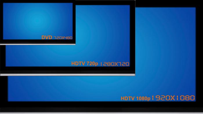 Proporção no tamanho da resolução em relação à tela