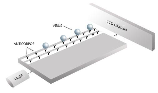 Como o chip detecta os vírus