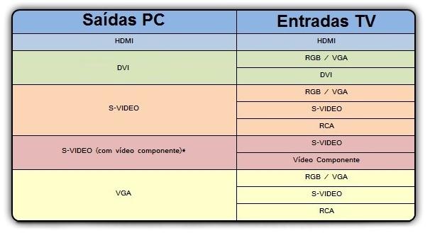 Tabela com as entradas e saídas de vídeo.
