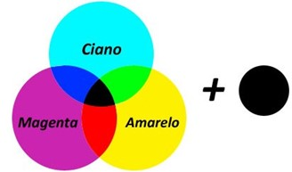 Esquema de cores CMYK