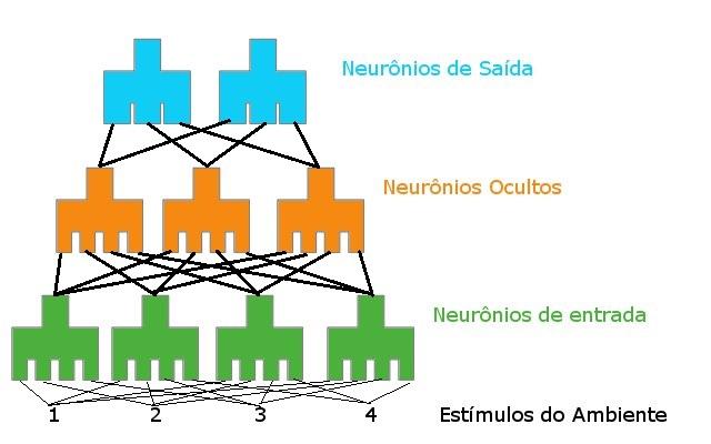 Uma rede neural é capaz de identificar diferentes padrões.
