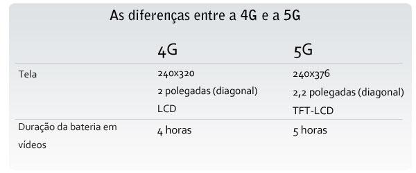 Diferenças 4Gx5G