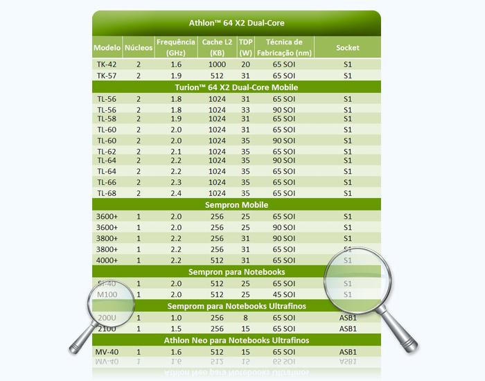 Processadores para notebooks 2