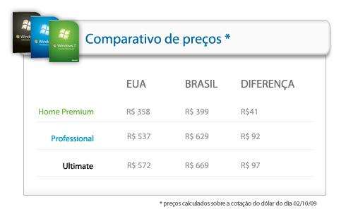 Tabela comparativa de preços