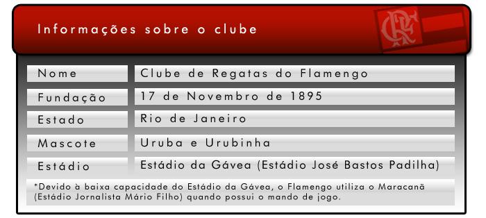Informações sobre o Clube.
