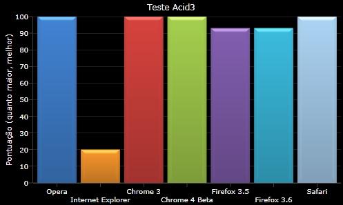 Os resultados do teste Acid3.