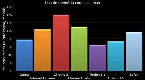 Consumo de memória com seis abas simultâneas.