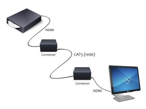 Infográfico mostrando a solução com cabos de rede.