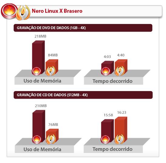 Tabela comparativa de desempenho entre Nero Linux e Brasero