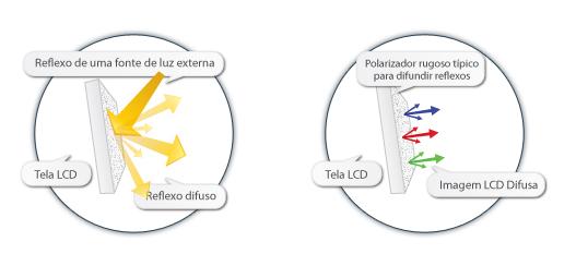 Tratamento anti-glare em monitor LCD. O polarizador é físico, e atua como várias lentes minúsculas.