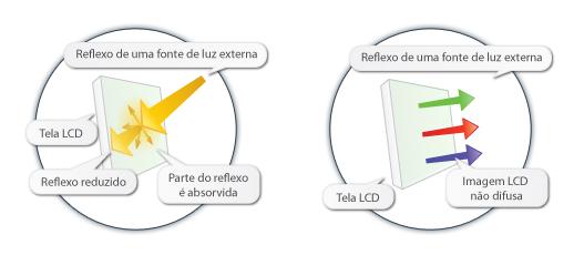 No tratamento antirreflexivo, o vidro recebe uma camada química que diminui a reflexão da luz.