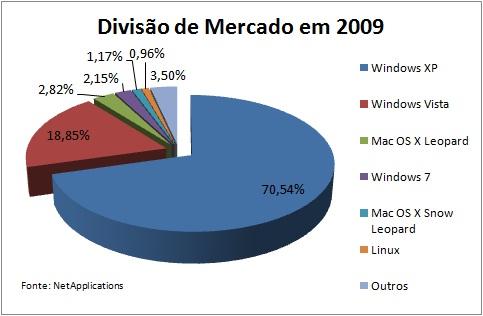 Divisão do mercado de sistemas operacionais em 2009.