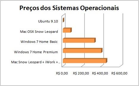 Tabela comparativa dos preços dos diferentes sistemas operacionais no Brasil.