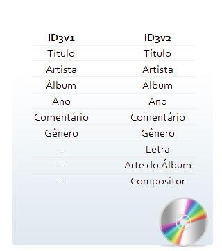 Comparação entre ID3v1 e ID3v2