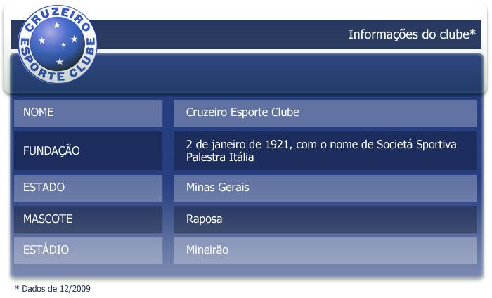 Saiba um pouco mais sobre o Cruzeiro Esporte Clube.