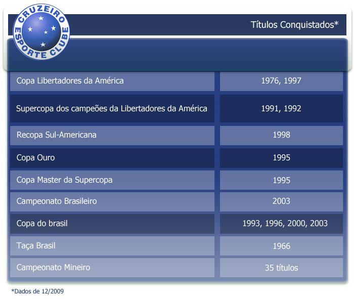 Conheça um pouco mais sobre o Cruzeiro Esporte Clube.