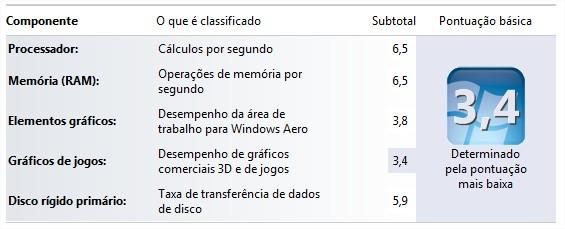 Indicação de desempenho do Windows 7
