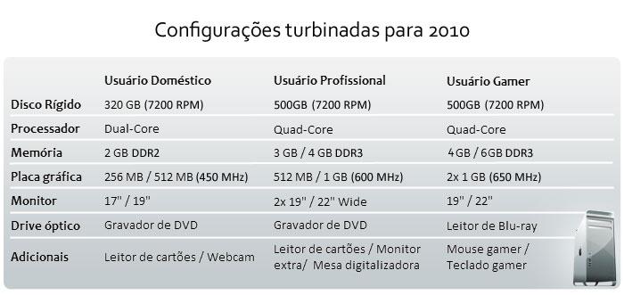 Configurações para 2010