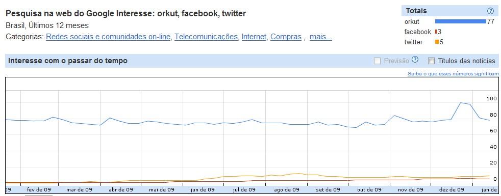 Buscas por orkut em relação aos concorrentes