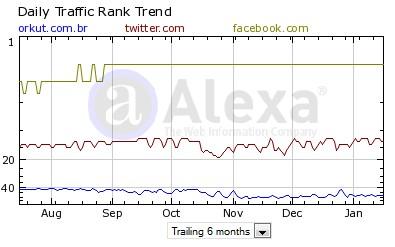 Comparativo de dados entre os três sites