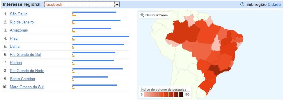 Interesse pelo Facebook no Brasil