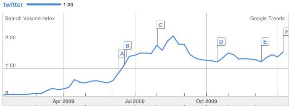 O crescimento do Twitter