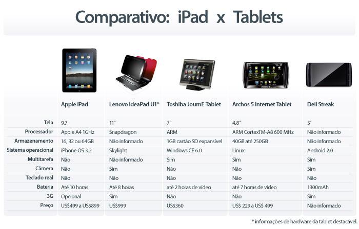 iPad x Tablets