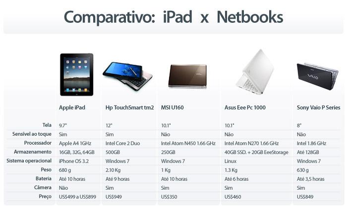 iPad x Netbooks