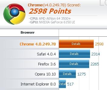 O Chrome foi o campeão na auditoria de compatibilidade.
