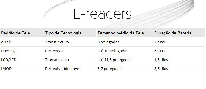 Funcionamento dos e-readers