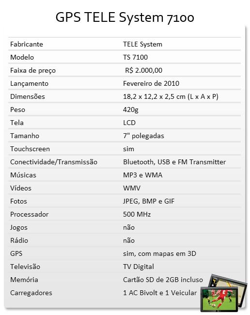Tabela de especificações técnicas.