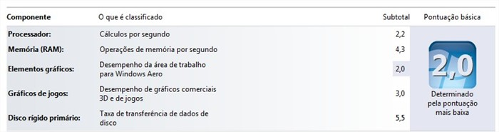 Nota do Windows