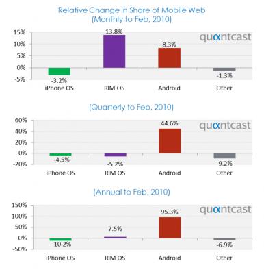 Android ganha mercado