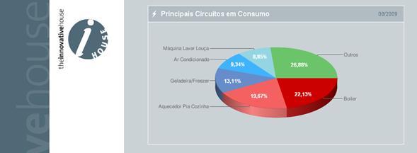 Gráfico que identifica os vilões do consumo de energia elétrica