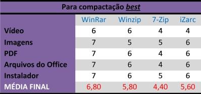 Tabela para compressão no modo best
