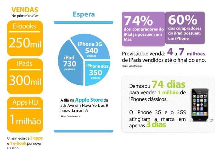 iPad em números