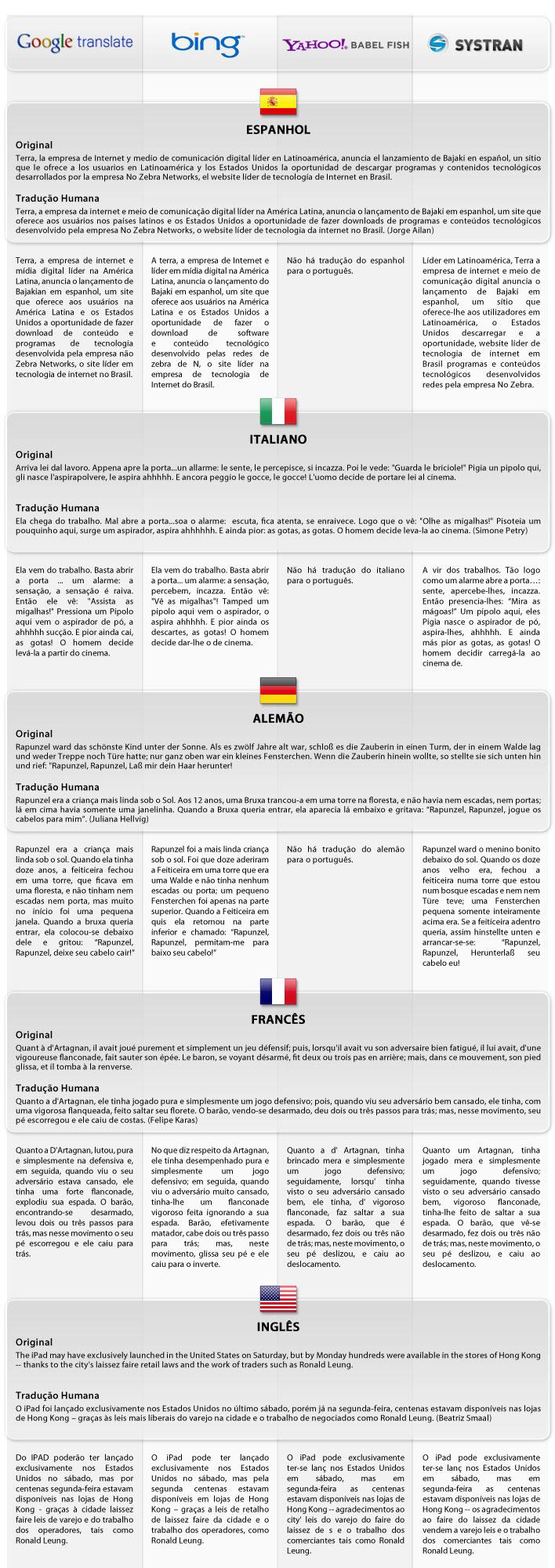 Todas as traduções    da análise
