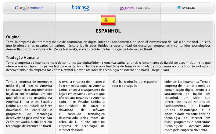 Traduções em espanhol