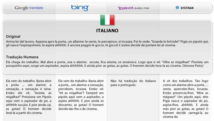 Traduções do italiano