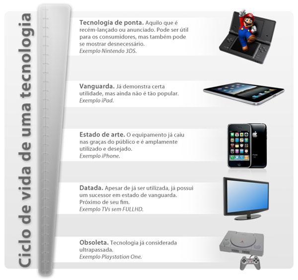 Ciclo de vida da tecnologia