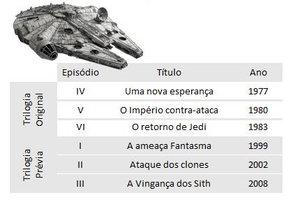A ordem de lançamento dos filmes da saga Guerra nas Estrelas