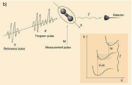 Esquema que demonstra a computação quântica com a molécula de Iodo