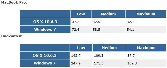 Tabela comparativa do desempenho entre Mac OS X e Windows 7. Fonte: Tom´s Hardware