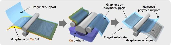 Processo de criação da tela de grafeno. Imagem: Nature Nanotechnology