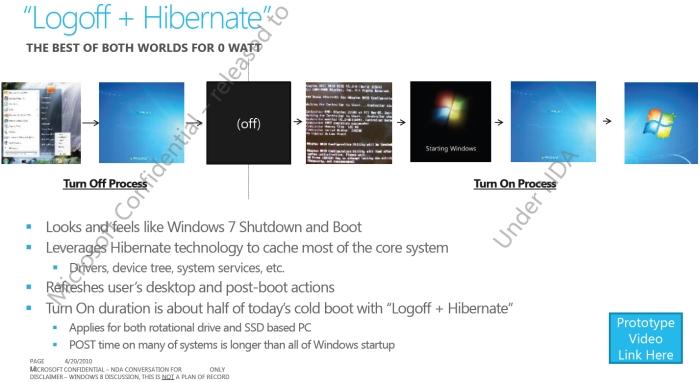 O slide que fala do sistema de Logoff com Hibernação.