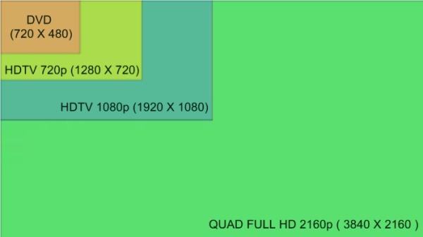 Comparação de resolução de imagem