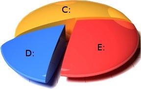 Partições de um disco rígido