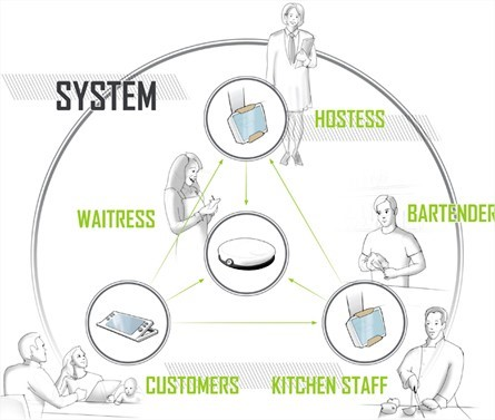 Sistema de funcionamento